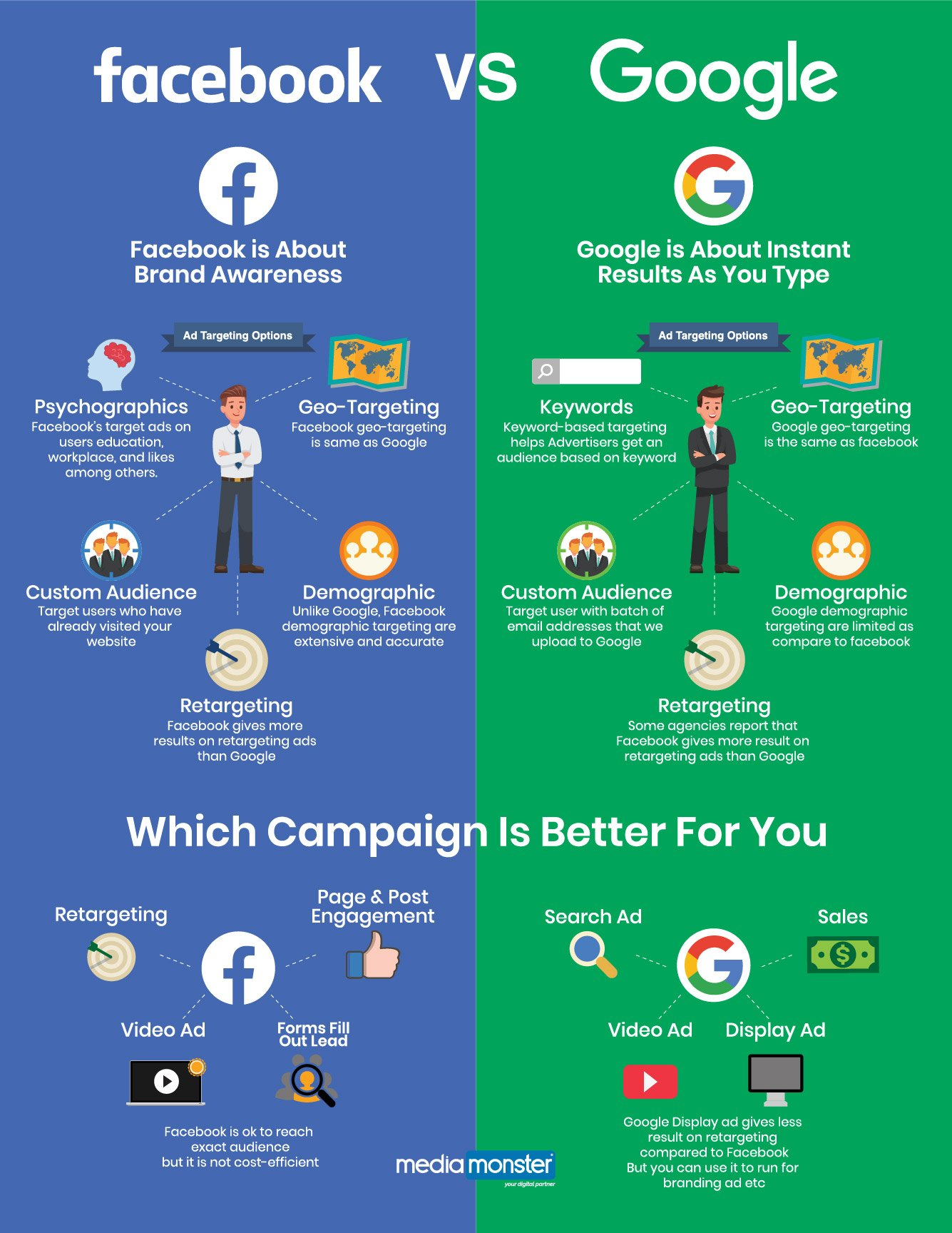 ppc-agency-los-angeles-pay-per-click-marketing-facebook-vs-google